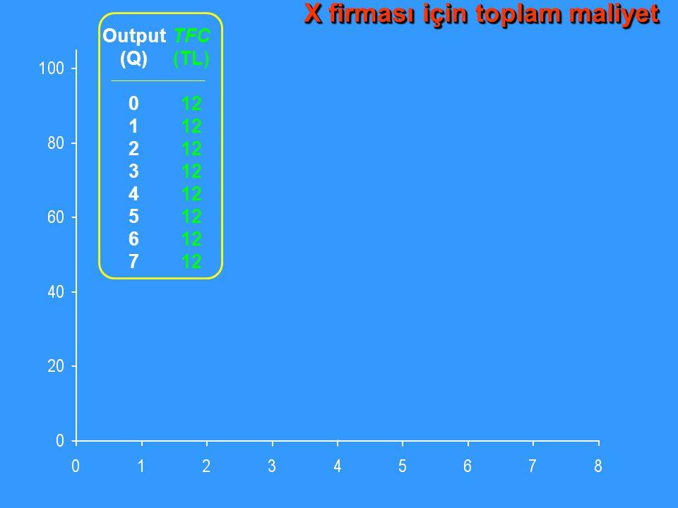 Output (Q) 0 1 2 3 4 5 6 7 TFC (TL) 12 X firması için toplam maliyet