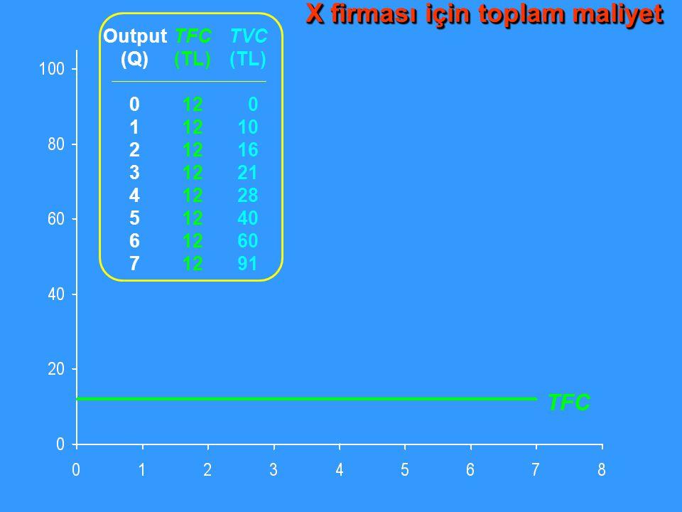 TFC Output (Q) 0 1 2 3 4 5 6 7 TFC (TL) 12 TVC (TL) 0 10 16 21 28 40 60 91 X firması için toplam maliyet