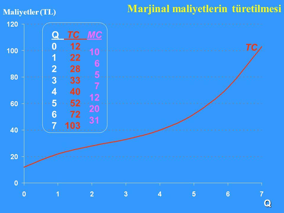 TC Marjinal maliyetlerin türetilmesi Q TC MC 0 12 1 22 2 28 3 33 4 40 5 52 6 72 7 103 10 6 5 7 12 20 31 Q Maliyetler (TL)