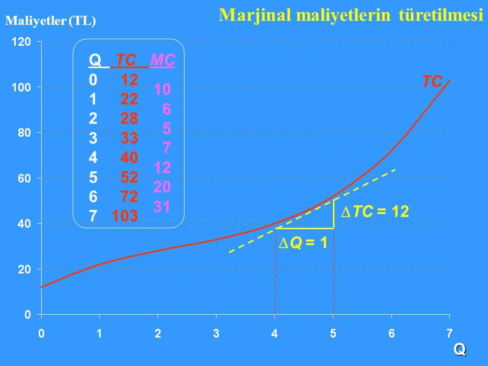 TC Marjinal maliyetlerin türetilmesi Q TC MC 0 12 1 22 2 28 3 33 4 40 5 52 6 72 7 103 10 6 5 7 12 20 31 Q Maliyetler (TL)  TC = 12  Q = 1