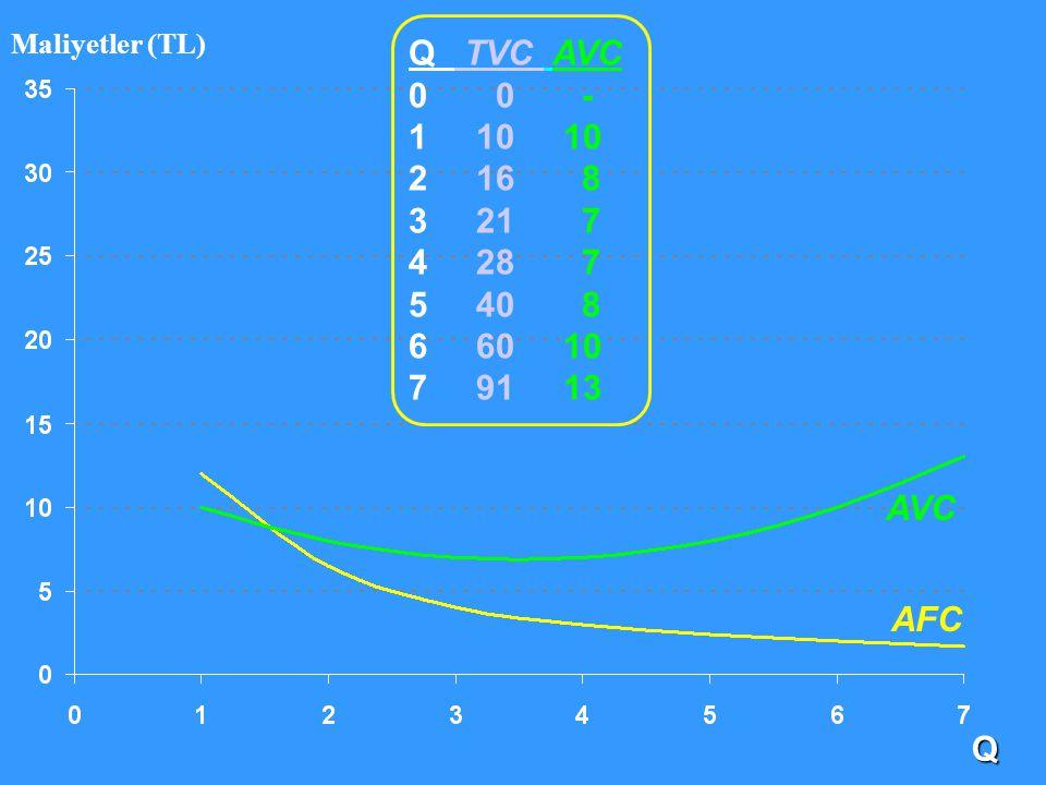 Q Maliyetler (TL) AFC AVC Q TVC AVC 0 0 - 1 10 10 2 16 8 3 21 7 4 28 7 5 40 8 6 60 10 7 91 13