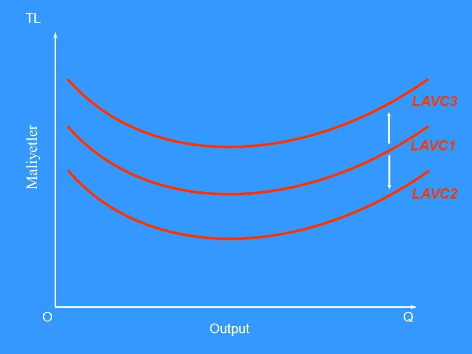 LAVC2 Maliyetler Output O TL Q LAVC1 LAVC3