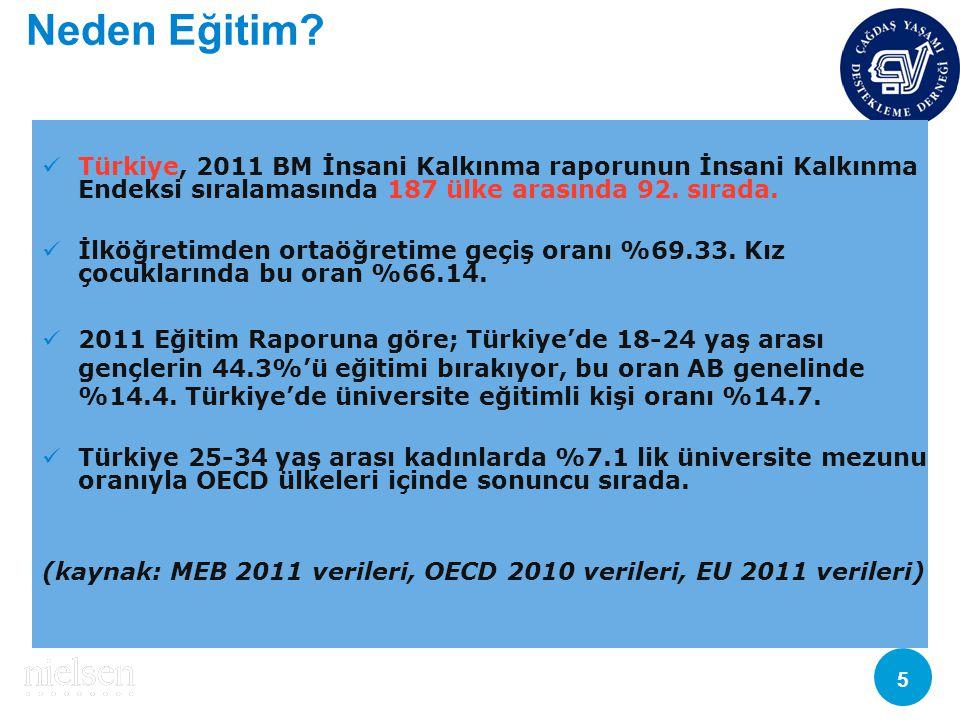 Copyright © 2010 The Nielsen Company. Confidential and proprietary. 5 Neden Eğitim? Türkiye, 2011 BM İnsani Kalkınma raporunun İnsani Kalkınma Endeksi