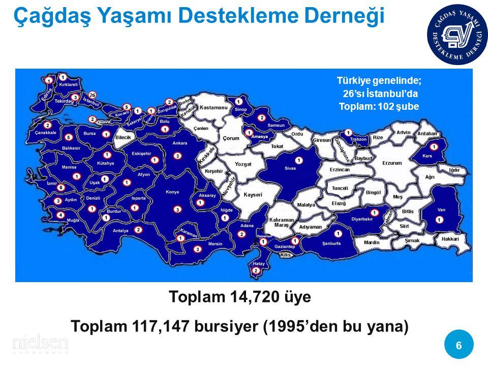 Copyright © 2010 The Nielsen Company. Confidential and proprietary. 6 Toplam 14,720 üye Toplam 117,147 bursiyer (1995'den bu yana) Türkiye genelinde;