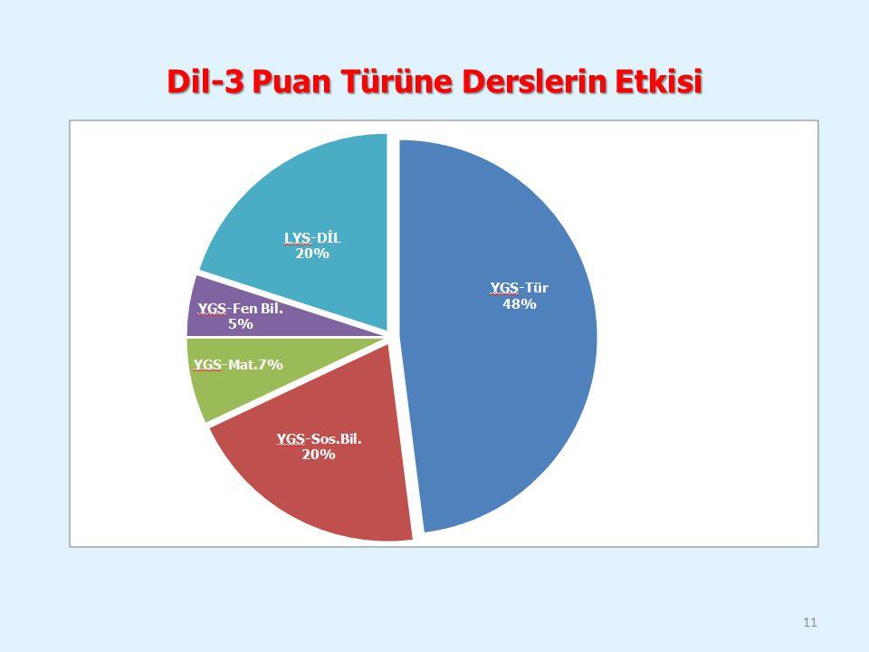 Dil-3 Puan Türüne Derslerin Etkisi 11