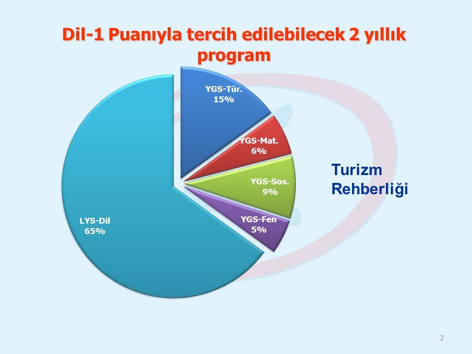Dil-1 Puanıyla tercih edilebilecek 2 yıllık program 2 Turizm Rehberliği