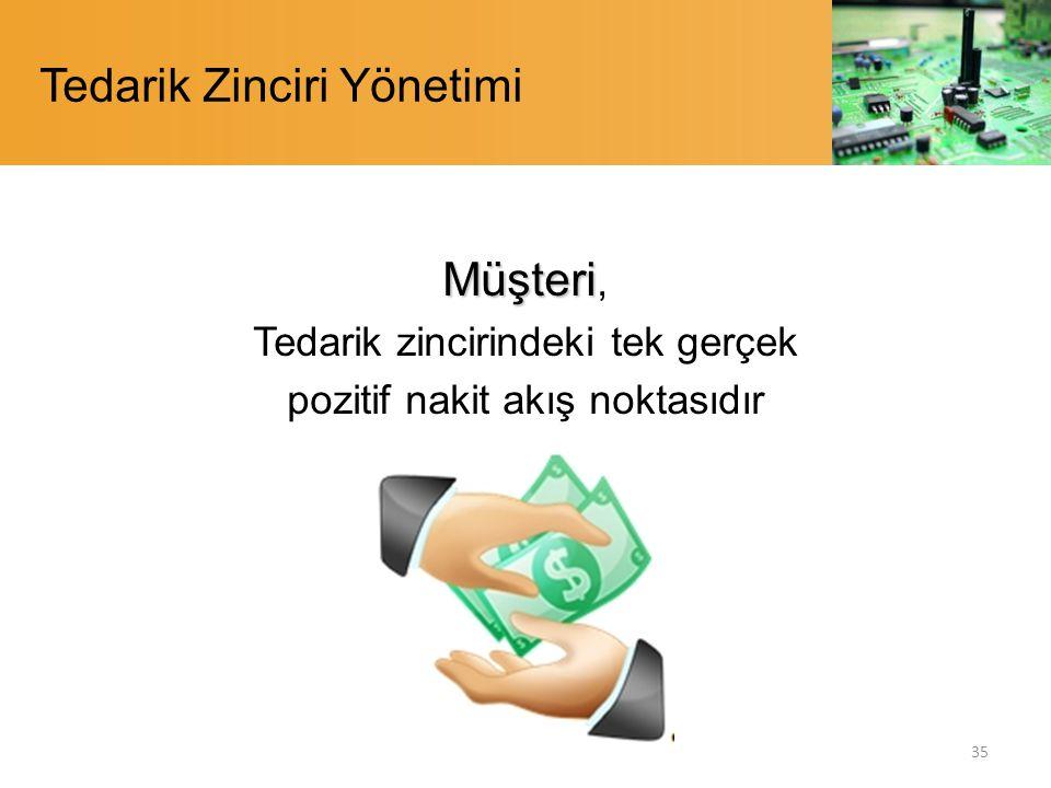 Tedarik Zinciri Yönetimi Müşteri Müşteri, Tedarik zincirindeki tek gerçek pozitif nakit akış noktasıdır 35