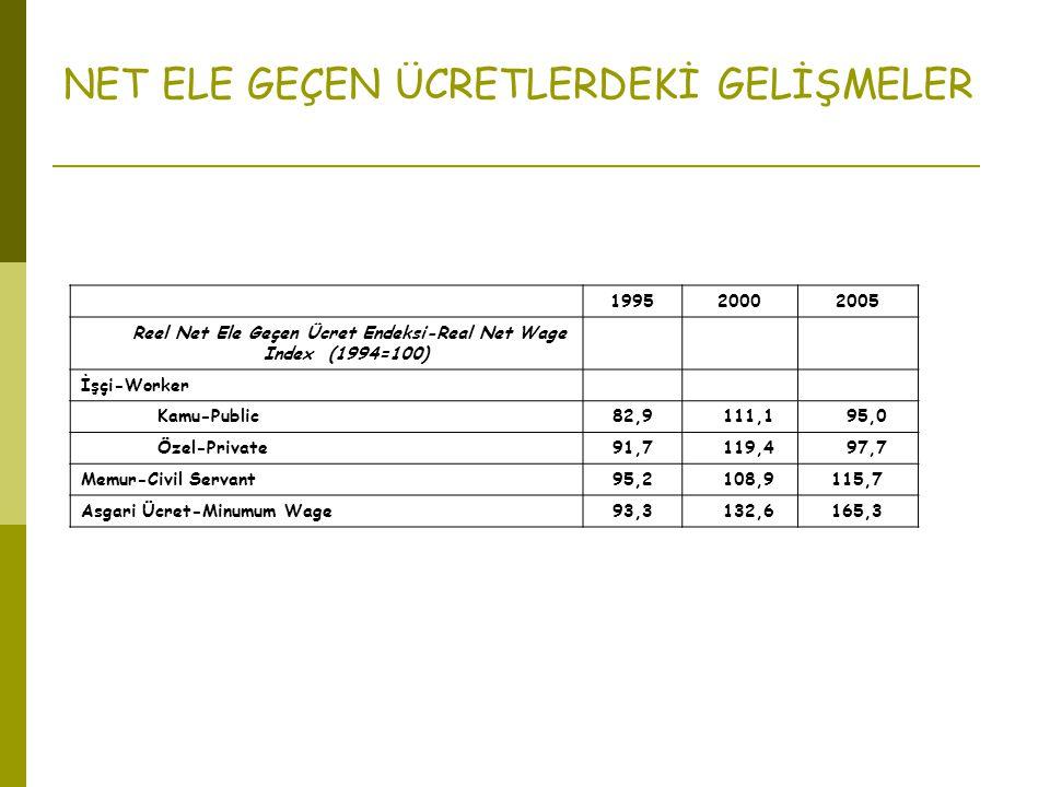 199520002005 Reel Net Ele Geçen Ücret Endeksi-Real Net Wage Index (1994=100) İşçi-Worker Kamu-Public82,9 111,1 95,0 Özel-Private91,7 119,4 97,7 Memur-