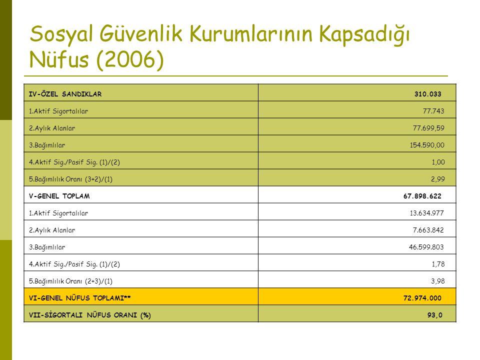 Sosyal Güvenlik Kurumlarının Kapsadığı Nüfus (2006) IV-ÖZEL SANDIKLAR 310.033 1.Aktif Sigortalılar 77.743 2.Aylık Alanlar 77.699,59 3.Bağımlılar 154.5