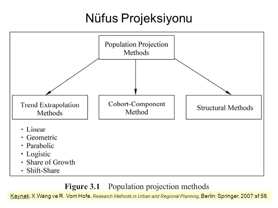Nüfus Projeksiyonu Kaynak: X.Wang ve R.
