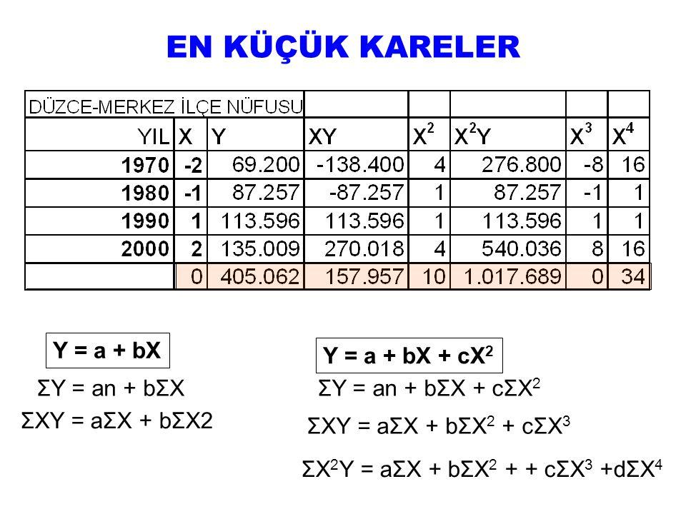 Y = a + bX ΣY = an + bΣX ΣXY = aΣX + bΣX2 ΣXY = aΣX + bΣX 2 + cΣX 3 Y = a + bX + cX 2 ΣY = an + bΣX + cΣX 2 ΣX 2 Y = aΣX + bΣX 2 + + cΣX 3 +dΣX 4 EN KÜÇÜK KARELER