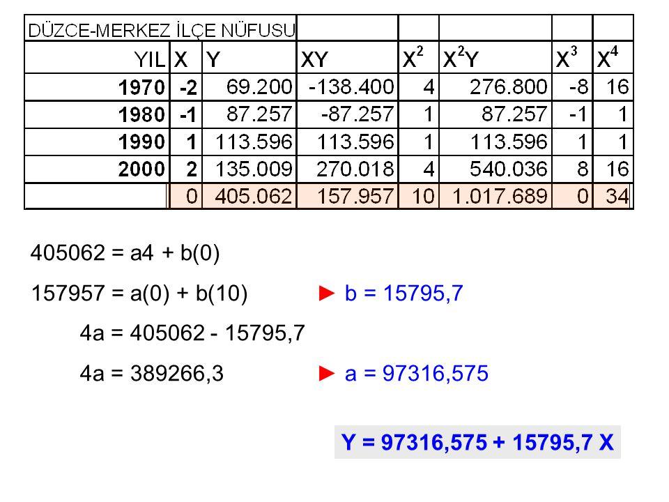 405062 = a4 + b(0) 157957 = a(0) + b(10) ► b = 15795,7 4a = 405062 - 15795,7 4a = 389266,3 ► a = 97316,575 Y = 97316,575 + 15795,7 X