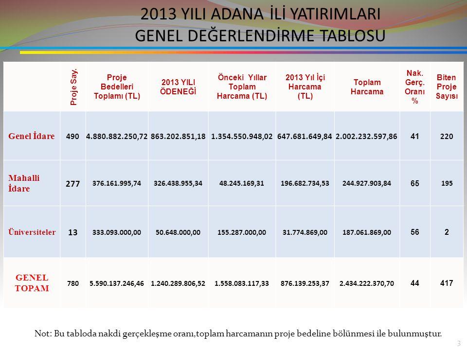 2013 YILI GENEL KURUMSAL DEĞERLENDİRME (İCMAL TABLO) Proje Sayısı780 Proje Bedelleri Toplamı (TL) 5.590.137.246,46 PROJELERDE KULLANILAN FİNANSMAN KAYNAKLARI 2013Yılı Merkezi Bütçe Tahsisi 598.309.438,50 2013 Yılı İç Kredi Tutarı 68.762.668,23 2013Yılı Dış Kredi Tutarı 2013 Yılı Özkaynak 573.216.449,79 2013 Yıl Hibe 1.250,00 2013 YILI FİNANSMAN KAYNAKLARI TOPLAMI 1.240.289.806,52 Önceki Yıllar Toplam Harcama Tutarı (TL) 1.558.083.117,33 2013 Yıl İçi Harcama 876.139.253,37 Toplam Harcama 2.434.222.370,70 Nakdi Gerçekleşme Oranı (%) 44 Biten Proje Sayısı 417