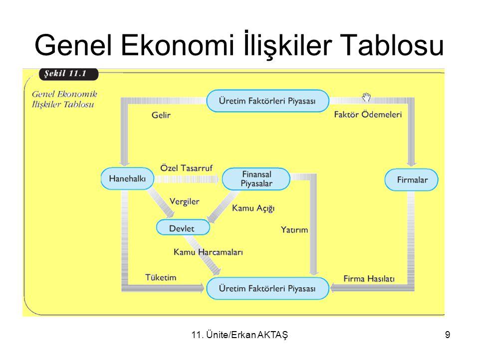11. Ünite/Erkan AKTAŞ9 Genel Ekonomi İlişkiler Tablosu