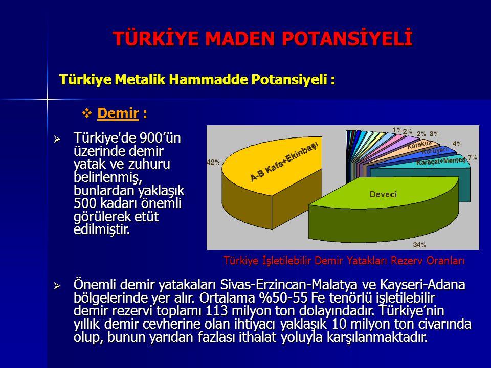 TÜRKİYE MADEN POTANSİYELİ Türkiye Metalik Hammadde Potansiyeli :  Demir :  Türkiye'de 900'ün üzerinde demir yatak ve zuhuru belirlenmiş, bunlardan y