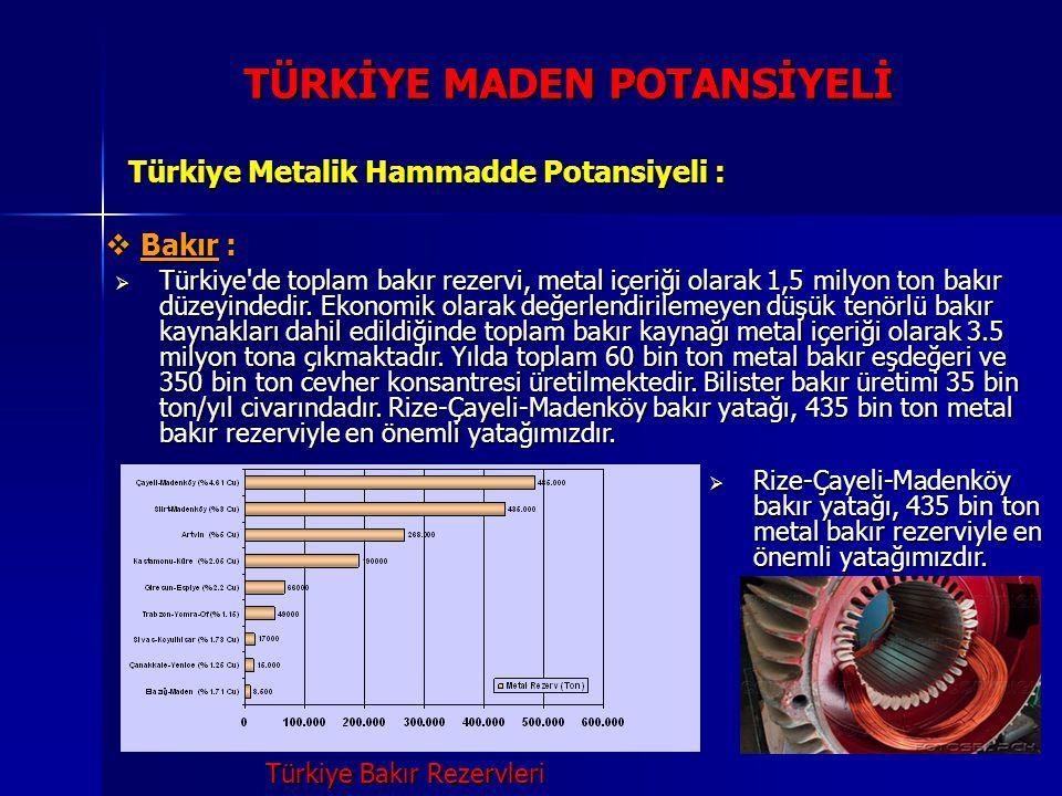 TÜRKİYE MADEN POTANSİYELİ Türkiye Metalik Hammadde Potansiyeli :  Bakır:  Bakır :  Türkiye'de toplam bakır rezervi, metal içeriği olarak 1,5 milyon