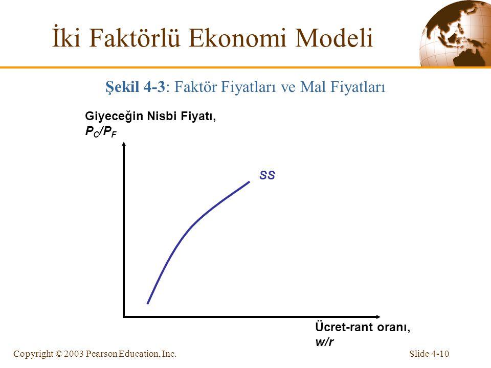 Slide 4-10Copyright © 2003 Pearson Education, Inc. SS Giyeceğin Nisbi Fiyatı, P C /P F Ücret-rant oranı, w/r İki Faktörlü Ekonomi Modeli Şekil 4-3: Fa