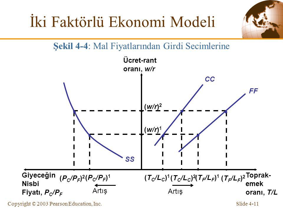 Slide 4-11Copyright © 2003 Pearson Education, Inc. FF CC SS Toprak- emek oranı, T/L Giyeceğin Nisbi Fiyatı, P C /P F Ücret-rant oranı, w/r (P C /P F )