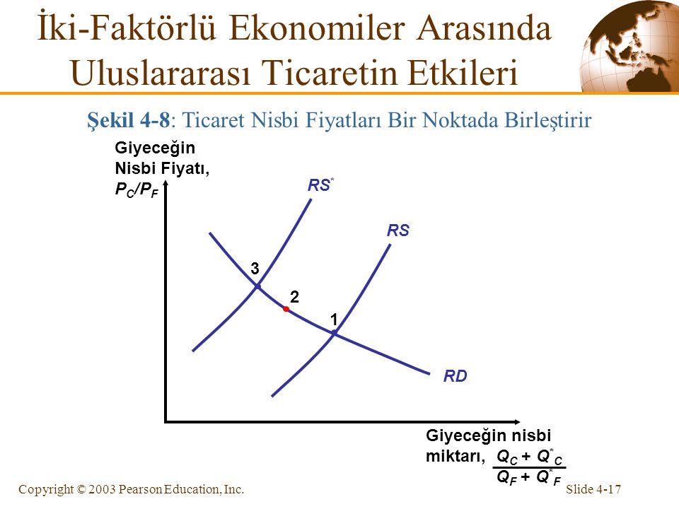 Slide 4-17Copyright © 2003 Pearson Education, Inc. RD RS RS * 1 2 3 İki-Faktörlü Ekonomiler Arasında Uluslararası Ticaretin Etkileri Şekil 4-8: Ticare
