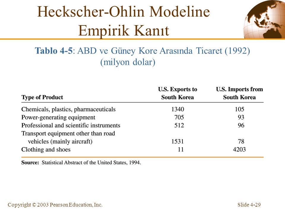 Slide 4-29Copyright © 2003 Pearson Education, Inc. Heckscher-Ohlin Modeline Empirik Kanıt Tablo 4-5: ABD ve Güney Kore Arasında Ticaret (1992) (milyon