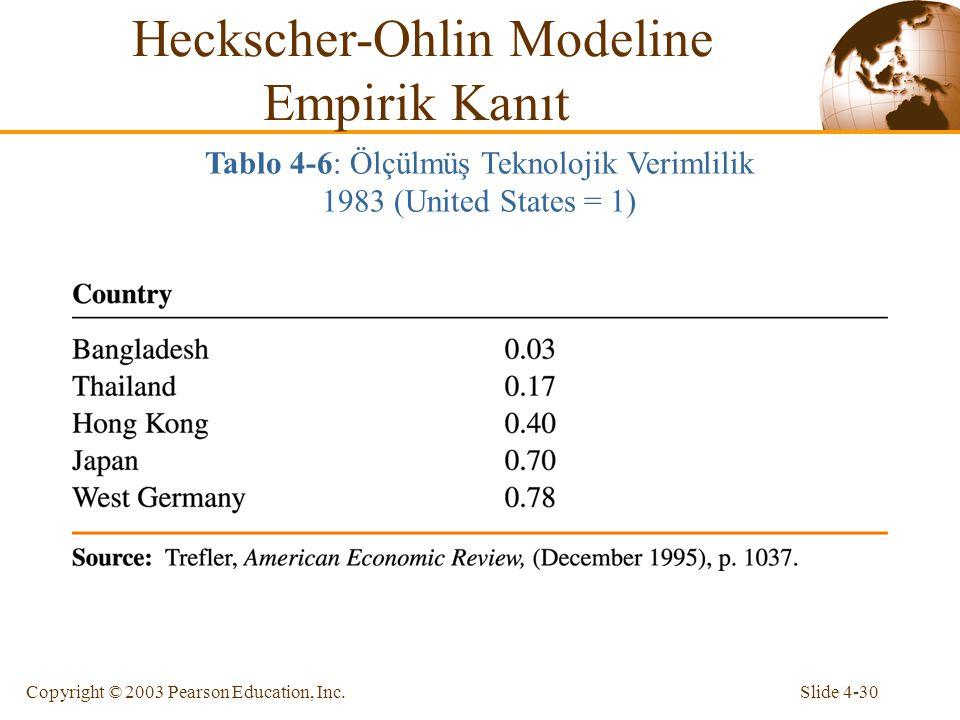 Slide 4-30Copyright © 2003 Pearson Education, Inc. Heckscher-Ohlin Modeline Empirik Kanıt Tablo 4-6: Ölçülmüş Teknolojik Verimlilik 1983 (United State