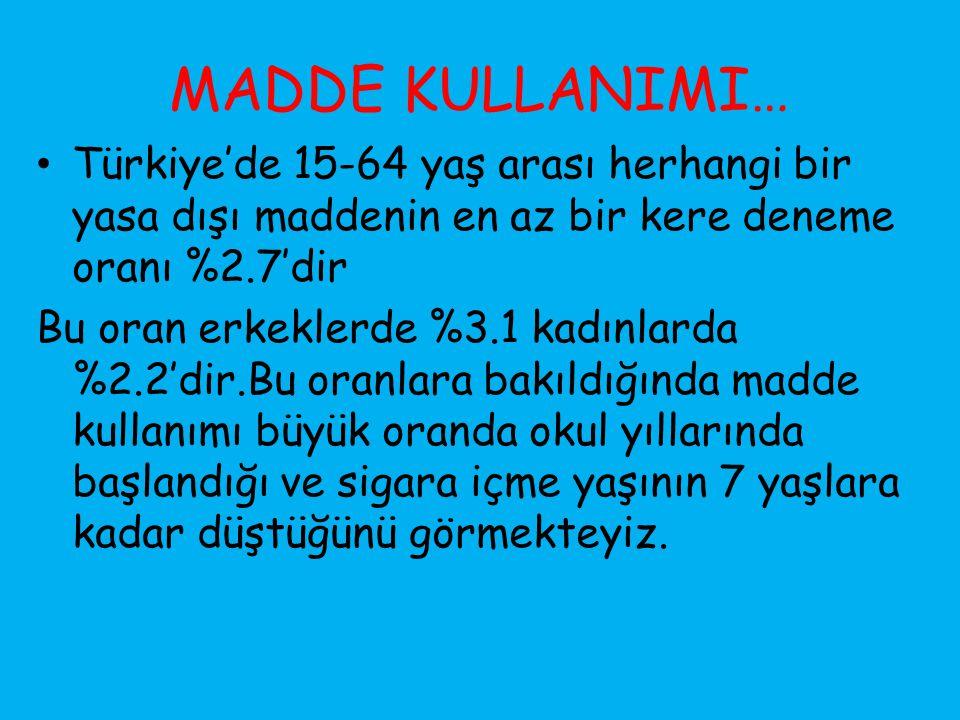 MADDE KULLANIMI… Türkiye'de 15-64 yaş arası herhangi bir yasa dışı maddenin en az bir kere deneme oranı %2.7'dir Bu oran erkeklerde %3.1 kadınlarda %2.2'dir.Bu oranlara bakıldığında madde kullanımı büyük oranda okul yıllarında başlandığı ve sigara içme yaşının 7 yaşlara kadar düştüğünü görmekteyiz.