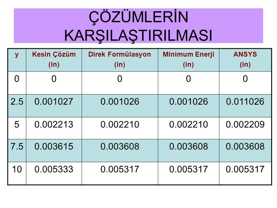 ÇÖZÜMLERİN KARŞILAŞTIRILMASI yKesin Çözüm (in) Direk Formülasyon (in) Minimum Enerji (in) ANSYS (in) 00000 2.50.0010270.001026 0.011026 50.0022130.002