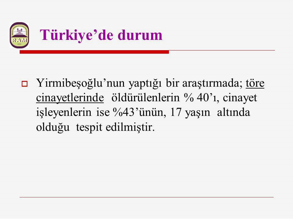 Türkiye'de durum  Yirmibeşoğlu'nun yaptığı bir araştırmada; töre cinayetlerinde öldürülenlerin % 40'ı, cinayet işleyenlerin ise %43'ünün, 17 yaşın al