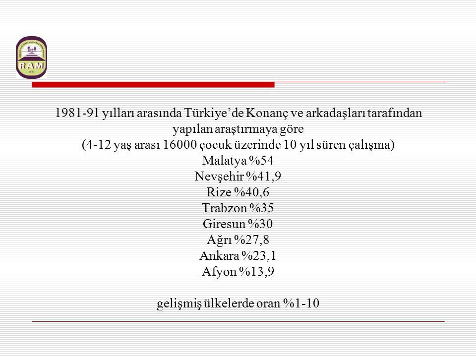1981-91 yılları arasında Türkiye'de Konanç ve arkadaşları tarafından yapılan araştırmaya göre (4-12 yaş arası 16000 çocuk üzerinde 10 yıl süren çalışm