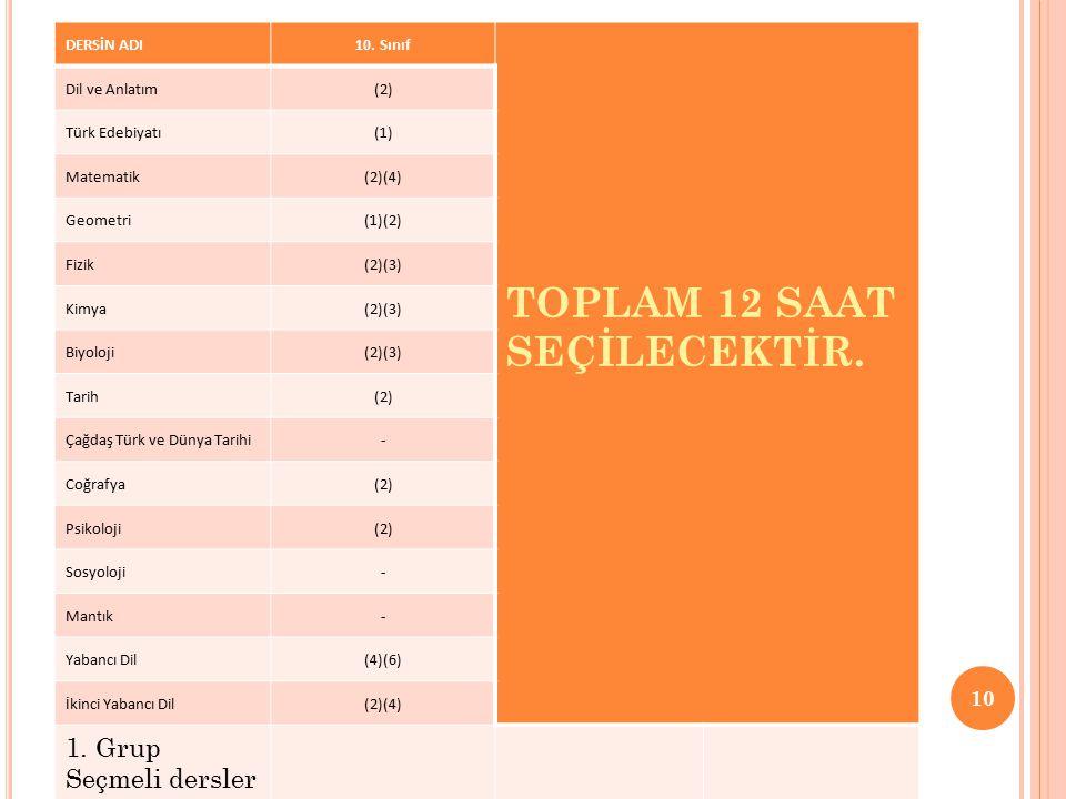 DERSİN ADI10. Sınıf TOPLAM 12 SAAT SEÇİLECEKTİR. Dil ve Anlatım(2) Türk Edebiyatı(1) Matematik(2)(4) Geometri(1)(2) Fizik(2)(3) Kimya(2)(3) Biyoloji(2