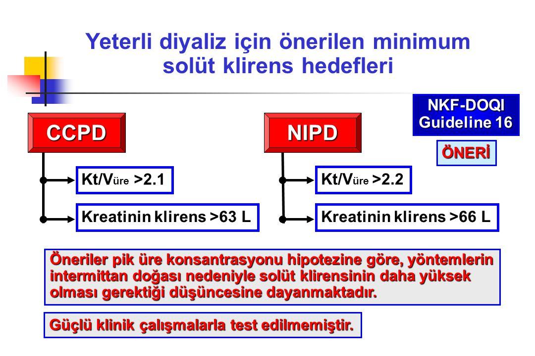 Yeterli diyaliz için önerilen minimum solüt klirens hedefleri CCPD Kt/V üre >2.1 Kreatinin klirens >63 L NIPD Kt/V üre >2.2 Kreatinin klirens >66 L Ön