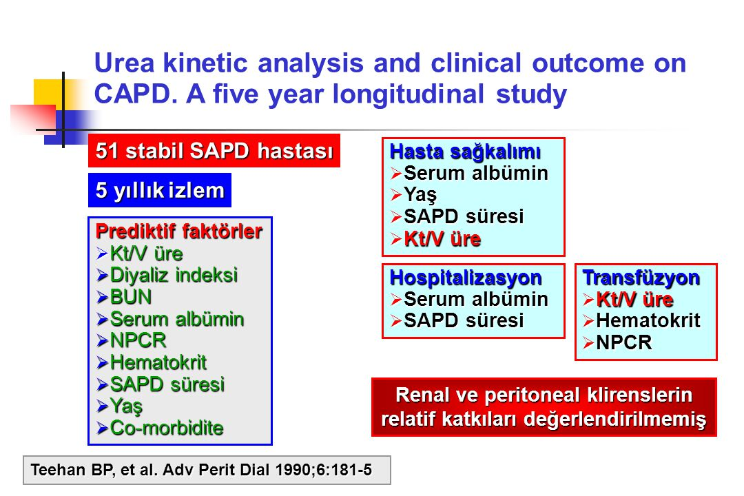 Urea kinetic analysis and clinical outcome on CAPD. A five year longitudinal study Teehan BP, et al. Adv Perit Dial 1990;6:181-5 51 stabil SAPD hastas