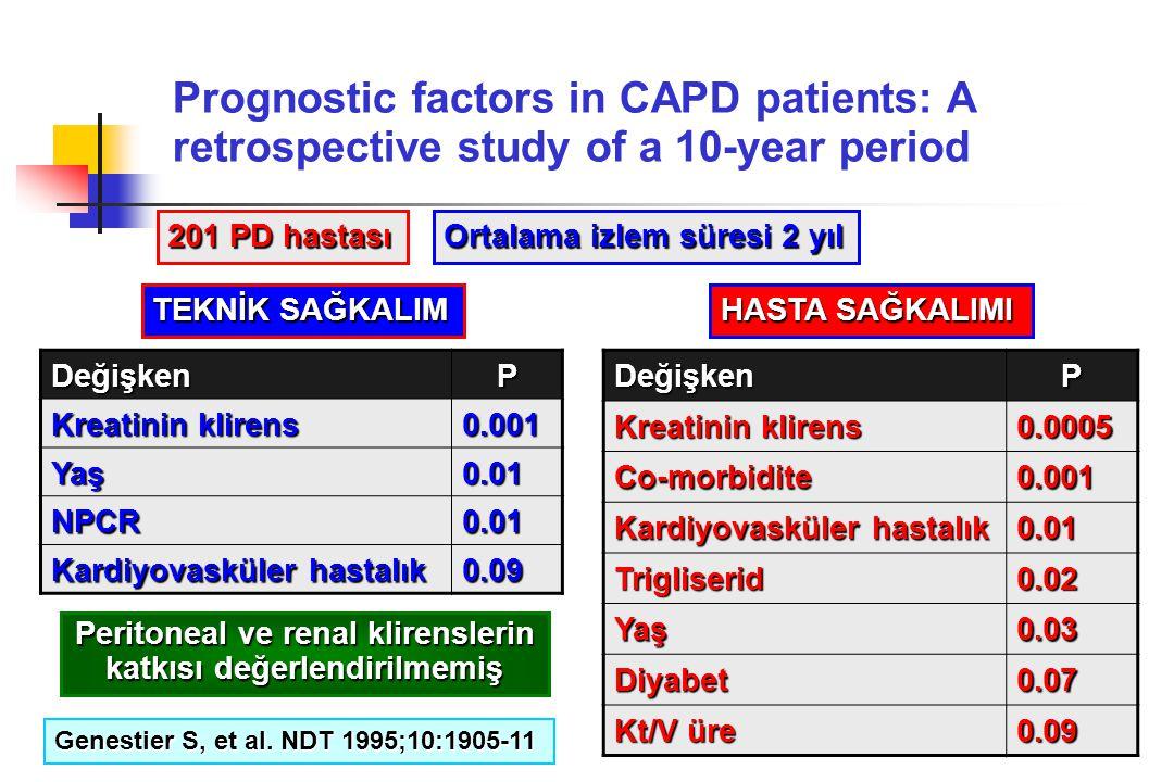 Prognostic factors in CAPD patients: A retrospective study of a 10-year period DeğişkenP Kreatinin klirens 0.0005 Co-morbidite0.001 Kardiyovasküler ha