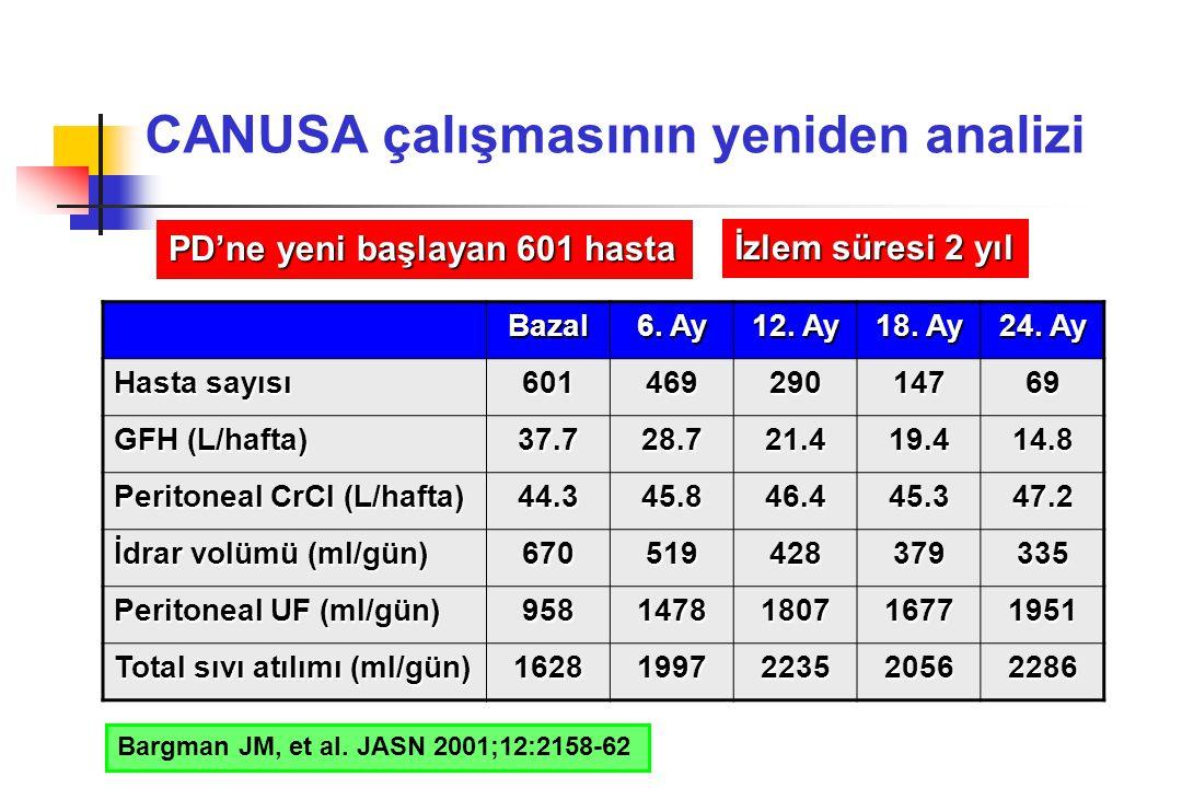 CANUSA çalışmasının yeniden analizi PD'ne yeni başlayan 601 hasta İzlem süresi 2 yıl Bazal 6. Ay 12. Ay 18. Ay 24. Ay Hasta sayısı 60146929014769 GFH