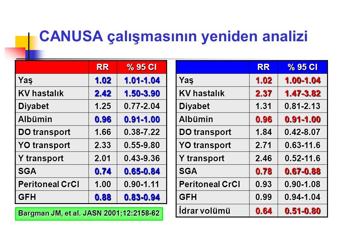 CANUSA çalışmasının yeniden analizi RR % 95 CI Yaş1.021.01-1.04 KV hastalık 2.421.50-3.90 Diyabet1.250.77-2.04 Albümin0.960.91-1.00 DO transport 1.660