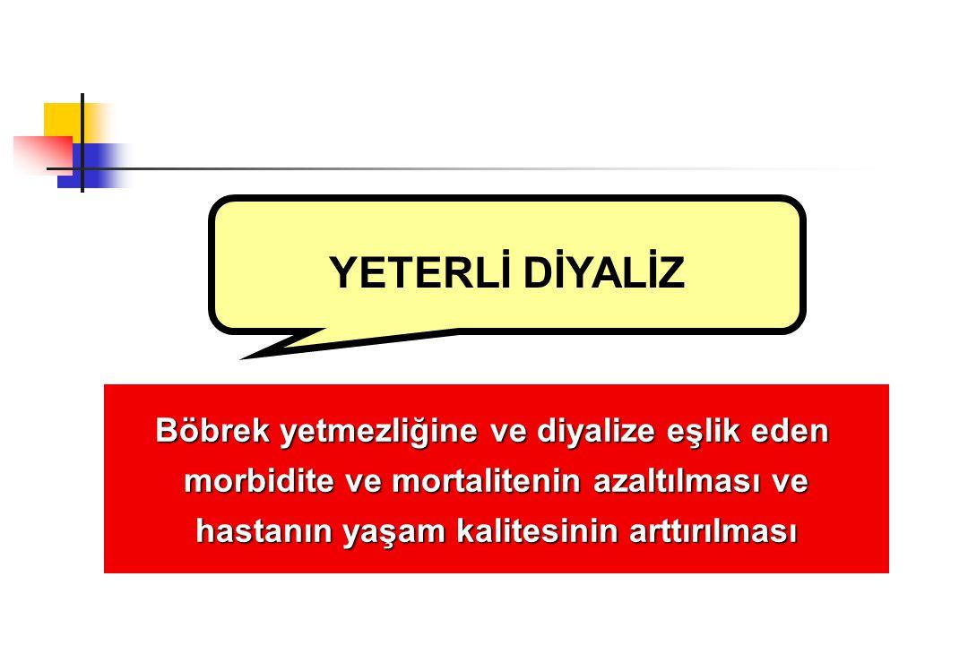 Independent effects of renal and creatinine clearances on the mortality of peritoneal dialysis patientsRR % 95 CI P Değeri Cins1.951.20-3.170.007 Yaş1.391.17-1.660.0001 Diyaliz süresi 1.151.03-1.300.008 Diyabet2.441.59-3.760.0001 Serum albümin 0.940.90-0.970.001 D/P kreatinin 2.451.45-4.140.001 nPNA0.660.54-0.800.0001 Peritoneal Kt/V 0.940.89-0.990.03 Rezidüel GFH 0.800.73-0.880.0001 270 PD Hastası 6 yıllık izlem MortaliteninBelirleyicileri Szeto CC, et al.