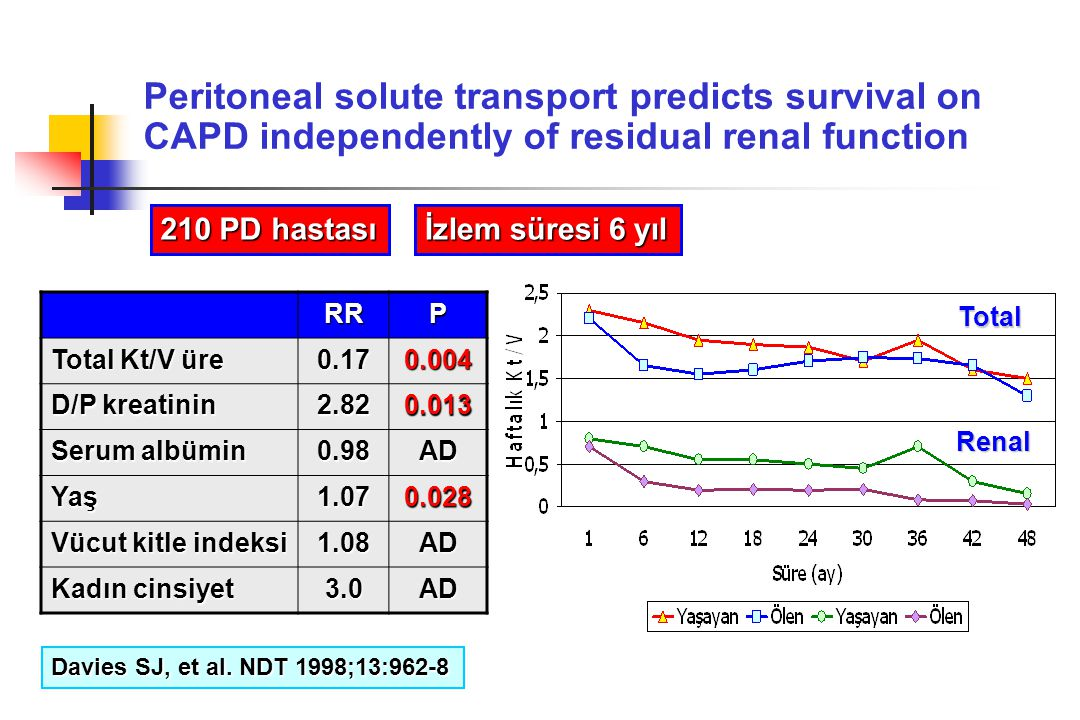 Peritoneal solute transport predicts survival on CAPD independently of residual renal function RRP Total Kt/V üre 0.170.004 D/P kreatinin 2.820.013 Se