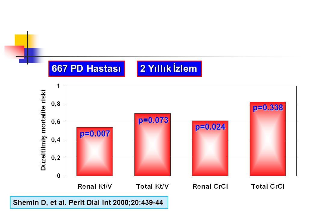 Shemin D, et al. Perit Dial Int 2000;20:439-44 667 PD Hastası 2 Yıllık İzlem p=0.007 p=0.073 p=0.024 p=0.338