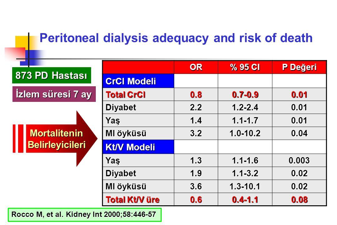 Peritoneal dialysis adequacy and risk of deathOR % 95 CI P Değeri CrCl Modeli Total CrCl 0.80.7-0.90.01 Diyabet2.21.2-2.40.01 Yaş1.41.1-1.70.01 MI öyk