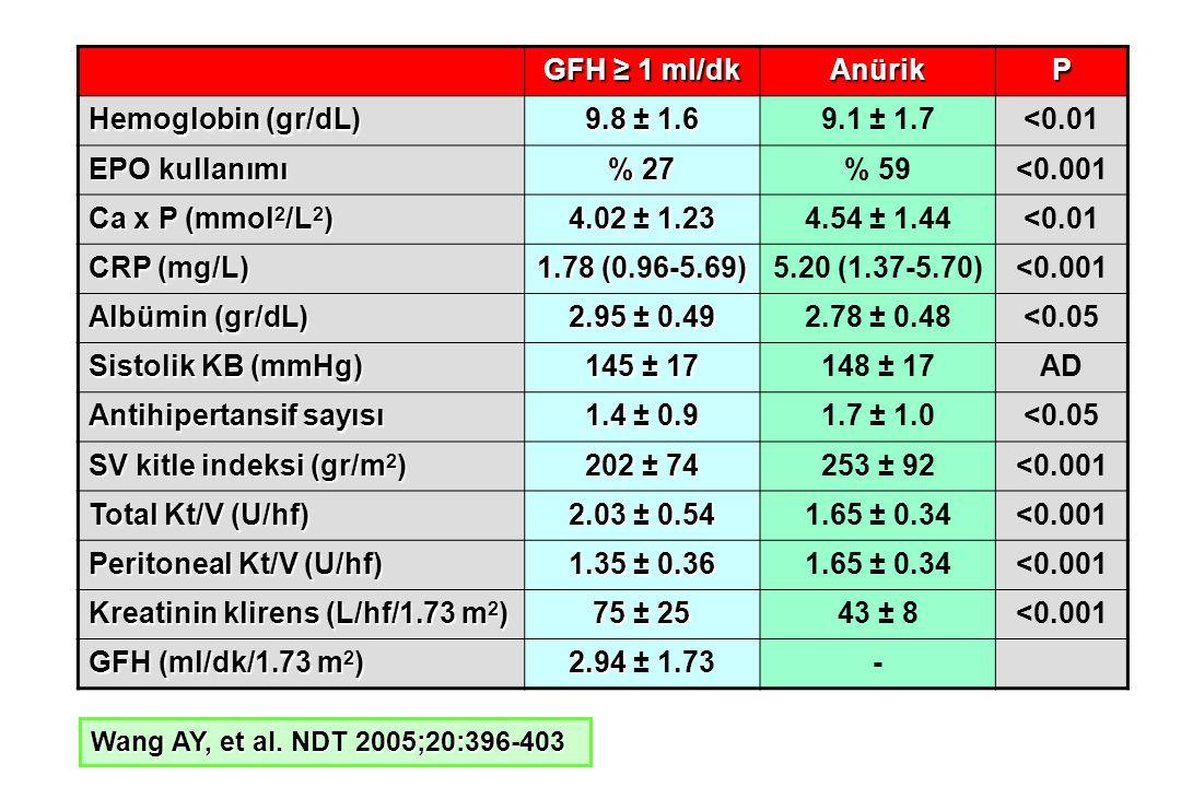 GFH ≥ 1 ml/dk AnürikP Hemoglobin (gr/dL) 9.8 ± 1.6 9.1 ± 1.7<0.01 EPO kullanımı % 27 % 59<0.001 Ca x P (mmol 2 /L 2 ) 4.02 ± 1.23 4.54 ± 1.44<0.01 CRP