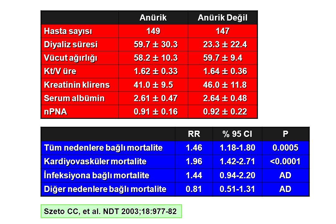 Anürik Anürik Değil Hasta sayısı 149147 Diyaliz süresi 59.7 ± 30.3 59.7 ± 30.3 23.3 ± 22.4 23.3 ± 22.4 Vücut ağırlığı 58.2 ± 10.3 58.2 ± 10.3 59.7 ± 9