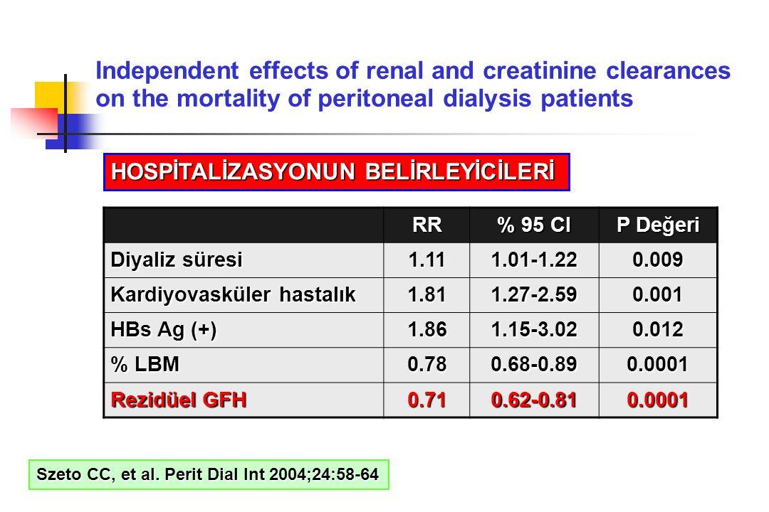 RR % 95 CI P Değeri Diyaliz süresi 1.111.01-1.220.009 Kardiyovasküler hastalık 1.811.27-2.590.001 HBs Ag (+) 1.861.15-3.020.012 % LBM 0.780.68-0.890.0
