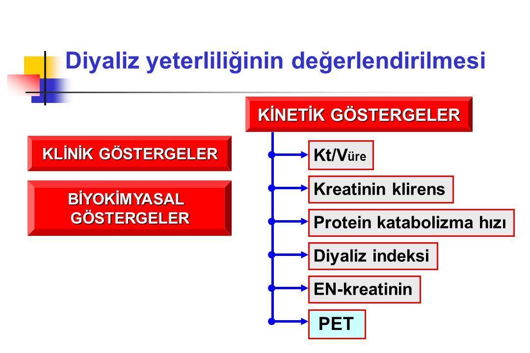 KİNETİK GÖSTERGELER Kt/V üre Kreatinin klirens Protein katabolizma hızı Diyaliz indeksi EN-kreatinin PET KLİNİK GÖSTERGELER BİYOKİMYASALGÖSTERGELER Di