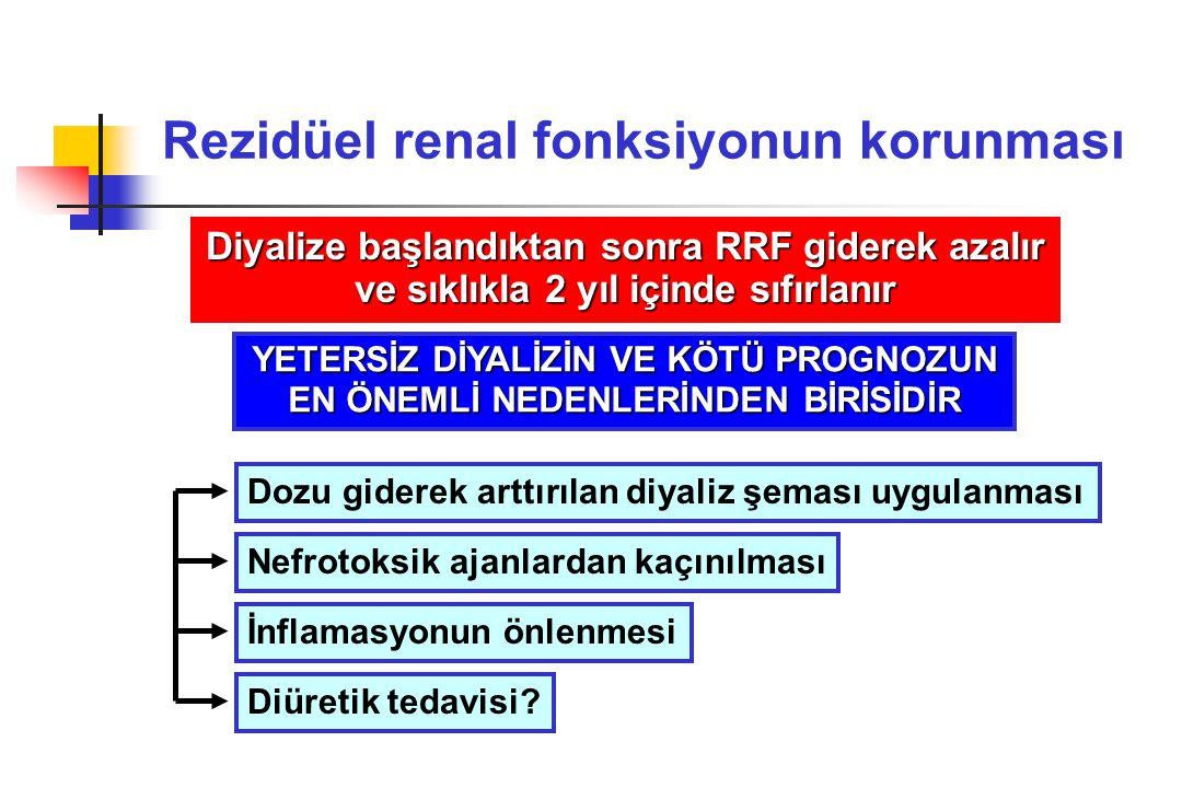 Rezidüel renal fonksiyonun korunması Diyalize başlandıktan sonra RRF giderek azalır ve sıklıkla 2 yıl içinde sıfırlanır Dozu giderek arttırılan diyali