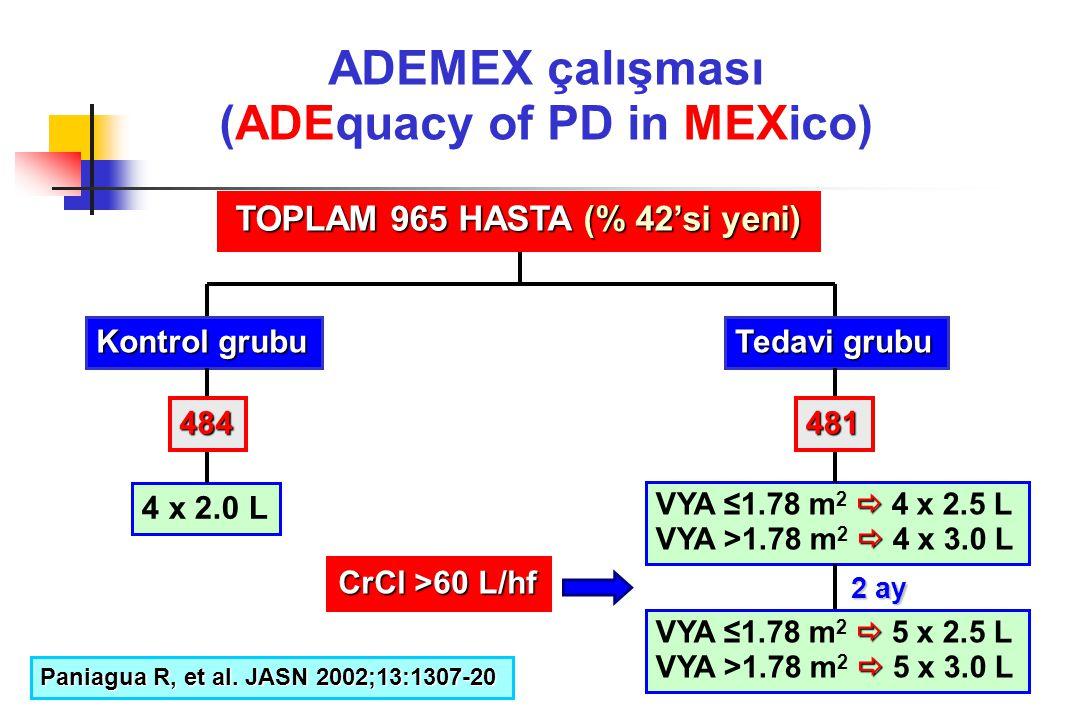 ADEMEX çalışması (ADEquacy of PD in MEXico) TOPLAM 965 HASTA (% 42'si yeni) Kontrol grubu Tedavi grubu 4 x 2.0 L  VYA ≤1.78 m 2  4 x 2.5 L  VYA >1.
