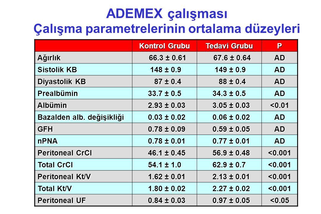 ADEMEX çalışması Çalışma parametrelerinin ortalama düzeyleri Kontrol Grubu Tedavi Grubu P Ağırlık 66.3 ± 0.61 66.3 ± 0.61 67.6 ± 0.64 67.6 ± 0.64AD Si