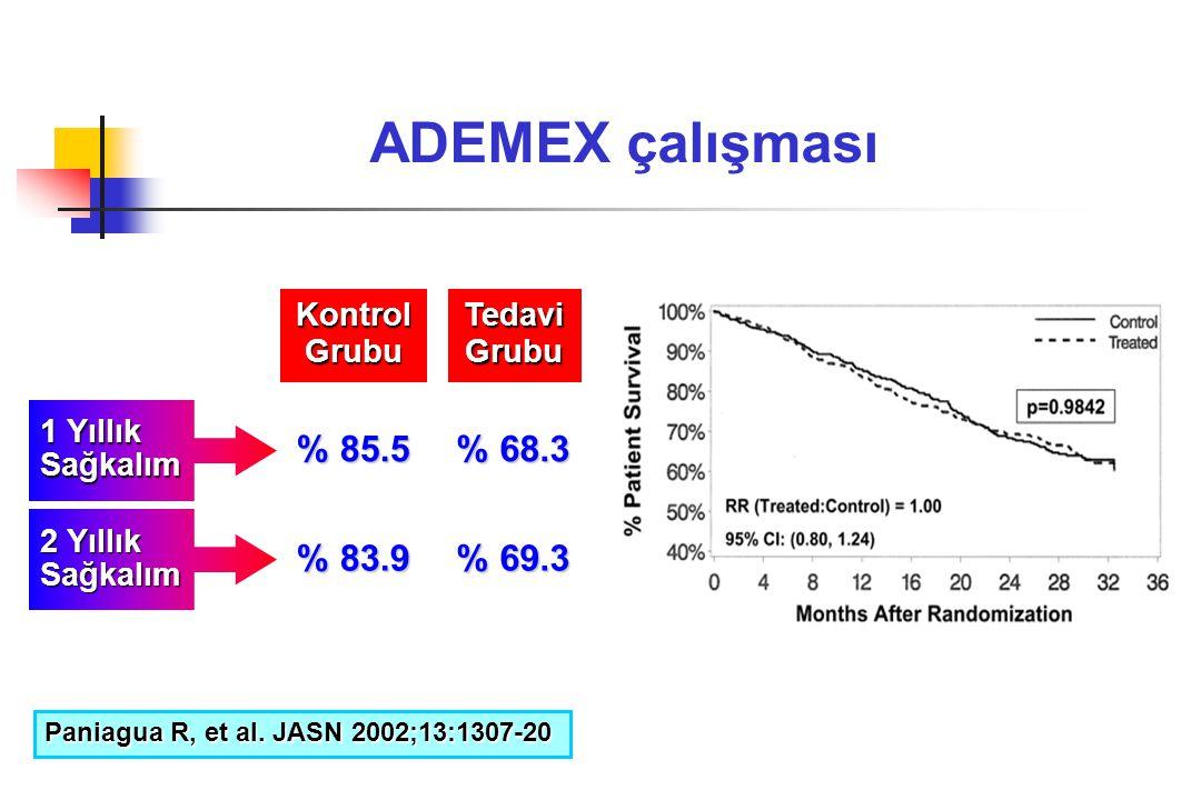 ADEMEX çalışması KontrolGrubuTedaviGrubu 1 Yıllık Sağkalım % 85.5 % 68.3 2 Yıllık Sağkalım % 83.9 % 69.3 Paniagua R, et al. JASN 2002;13:1307-20