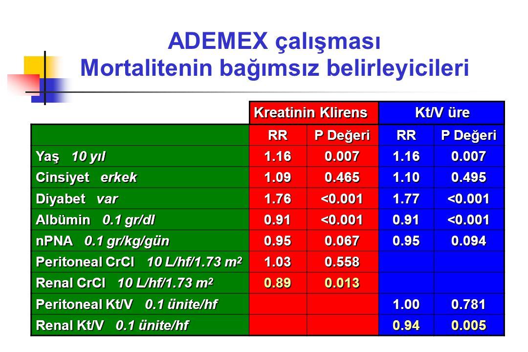ADEMEX çalışması Mortalitenin bağımsız belirleyicileri RR P Değeri RR Yaş 10 yıl 1.160.0071.160.007 Cinsiyet erkek 1.090.4651.100.495 Diyabet var 1.76