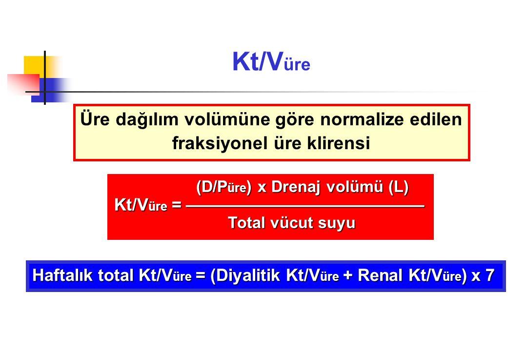 Kreatinin klirens (D/P krea ) x Drenaj volümü (L) x Vücut yüzey alanı (m 2 ) (D/P krea ) x Drenaj volümü (L) x Vücut yüzey alanı (m 2 ) KK = —————————————————————————— 1.73 1.73 Total KK = (Diyalitik klirens + Renal klirens) x 7 Renal katkı, renal üre ve kreatinin klirenslerin aritmetik ortalaması alınarak hesaplanır Diyalizatta kreatinin ölçümü için, diyalizat glukoz konsantrasyonuna göre düzeltme yapmak gerekir