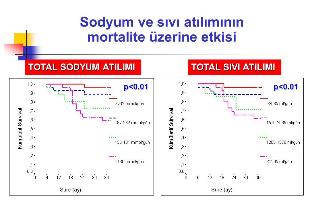 Sodyum ve sıvı atılımının mortalite üzerine etkisi TOTAL SODYUM ATILIMI TOTAL SIVI ATILIMI p<0.01